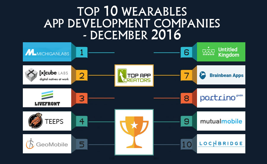 top10-wearables-app-development-companies