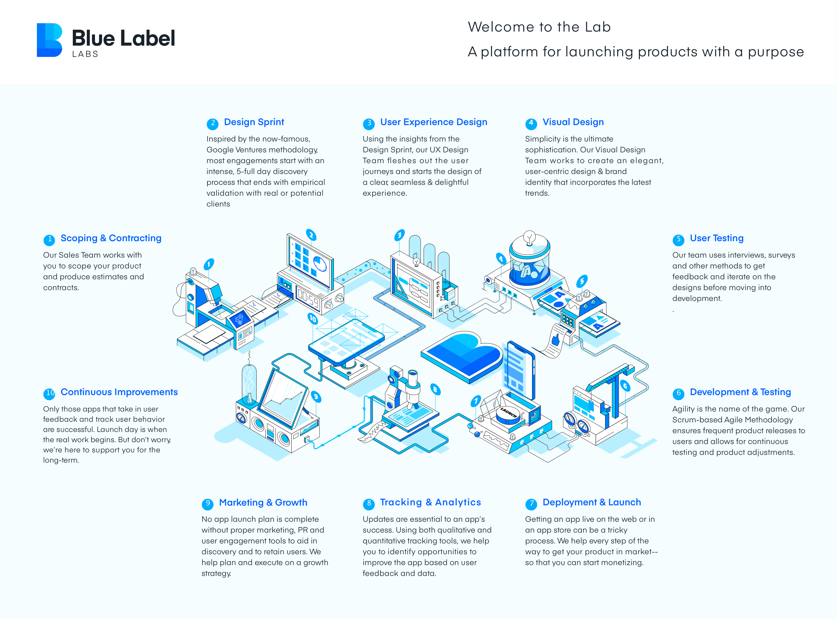37833blue-label-labs---process.png