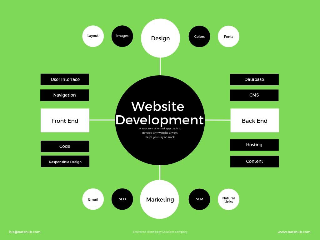 47924website-development-basics-by-batshub.jpg